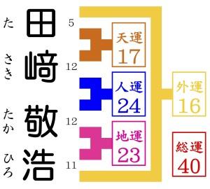 京都で1番の姓名判断で田﨑敬浩を鑑定する