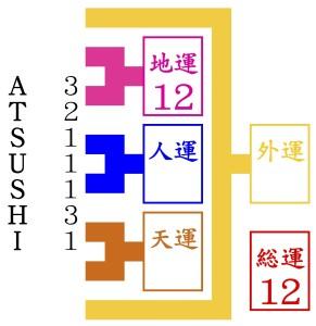 ATSUSHIが京都で姓名判断をしてもらいにいく