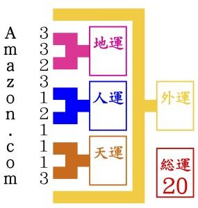 Amazon.comが改名のために京都の占いを尋ねる