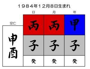 TAKAHIROの誕生日を陰陽五行占いで鑑定する