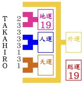 TAKAHIROが滋賀から京都の占いに行って名前を鑑定する