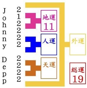 京都駅からジョニー・デップが手相占いをするために歩く