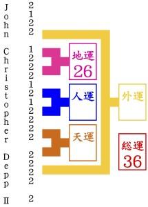 ジョン・クリストファー・デップ2世が京都駅にくる