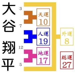 大谷翔平が京都の東山に占いをしにくる
